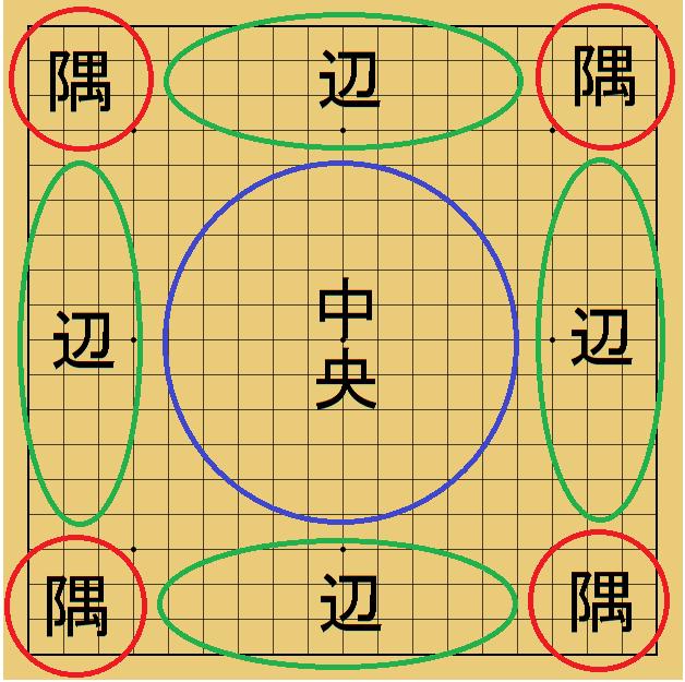碁盤の地名